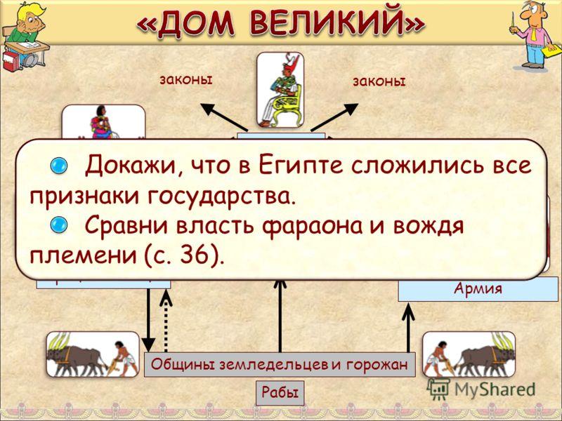 Рабы Общины земледельцев и горожан Жрецы и писцы Правители номов Армия Ведомства Верховный чиновник Фараон законы Докажи, что в Египте сложились все признаки государства. Сравни власть фараона и вождя племени (с. 36).