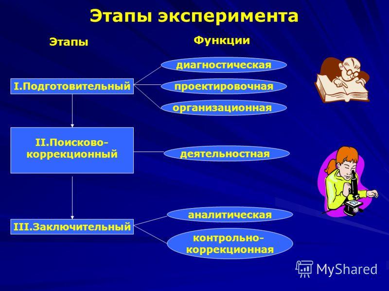 Этапы эксперимента Этапы Функции I.Подготовительный II.Поисково- коррекционный III.Заключительный диагностическая проектировочная организационная деятельностная аналитическая контрольно- коррекционная