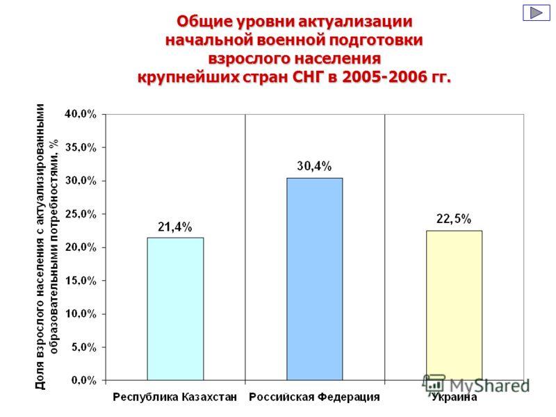 Общие уровни актуализации начальной военной подготовки взрослого населения крупнейших стран СНГ в 2005-2006 гг.