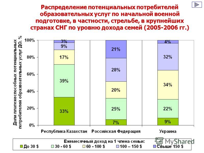 Распределение потенциальных потребителей образовательных услуг по начальной военной подготовке, в частности, стрельбе, в крупнейших странах СНГ по уровню дохода семей (2005-2006 гг.)