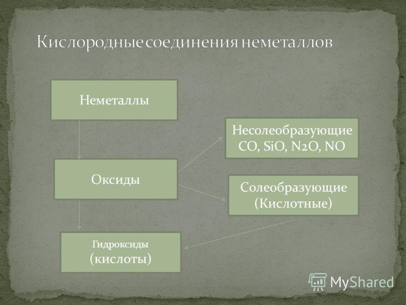 Неметаллы Оксиды Гидроксиды (кислоты) Несолеобразующие CO, SiO, N2O, NO Солеобразующие (Кислотные)