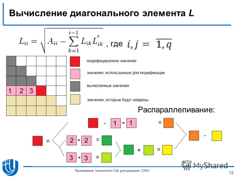 Вычисление диагонального элемента L Распараллеливание: 12 Применение технологии Cilk для решения СЛАУ, где