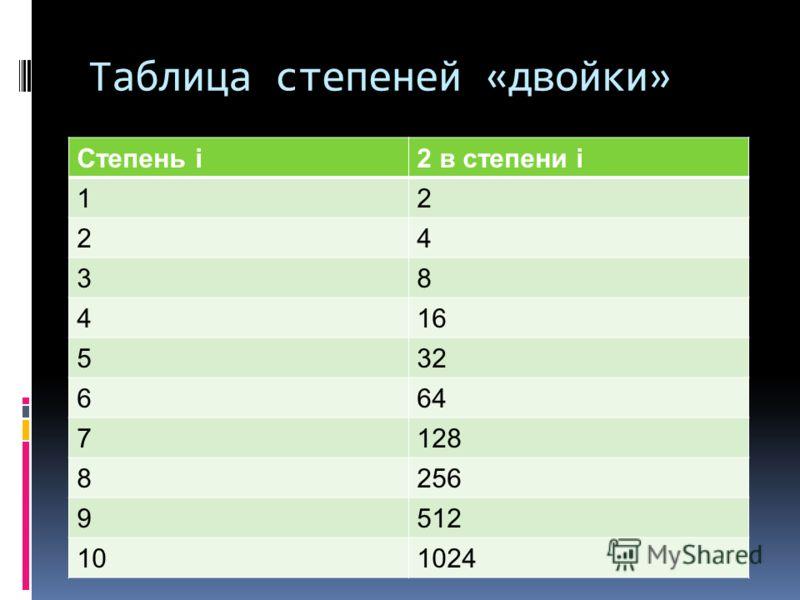 Таблица степеней «двойки» Степень i2 в степени i 12 24 38 416 532 664 7128 8256 9512 101024