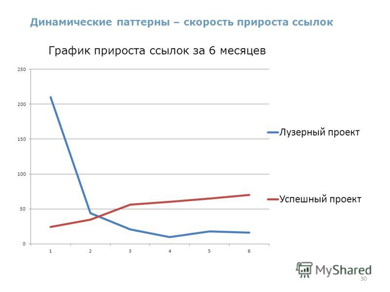 30 Динамические паттерны – скорость прироста ссылок График прироста ссылок за 6 месяцев