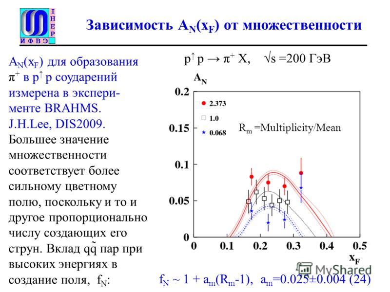 Зависимость A N (x F ) от множественности A N (x F ) для образования π + в p p соударений измерена в экспери- менте BRAHMS. J.H.Lee, DIS2009. Большее значение множественности соответствует более сильному цветному полю, поскольку и то и другое пропорц
