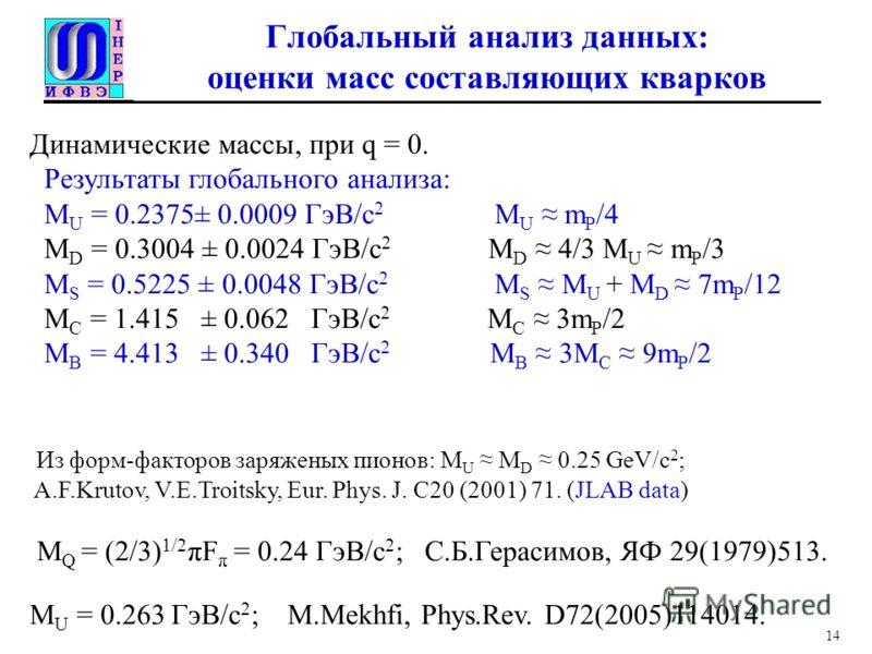 Глобальный анализ данных: оценки масс составляющих кварков Динамические массы, при q = 0. Результаты глобального анализа: M U = 0.2375± 0.0009 ГэВ/с 2 M U m P /4 M D = 0.3004 ± 0.0024 ГэВ/с 2 M D 4/3 M U m P /3 M S = 0.5225 ± 0.0048 ГэВ/с 2 M S M U +