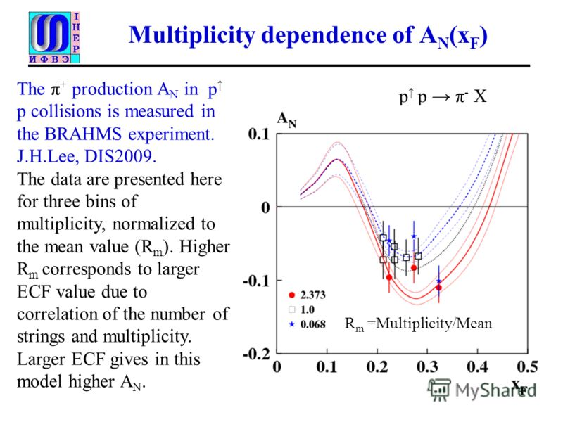 Multiplicity dependence of A N (x F ) The π + production A N in p p collisions is measured in the BRAHMS experiment. J.H.Lee, DIS2009. The data are presented here for three bins of multiplicity, normalized to the mean value (R m ). Higher R m corresp
