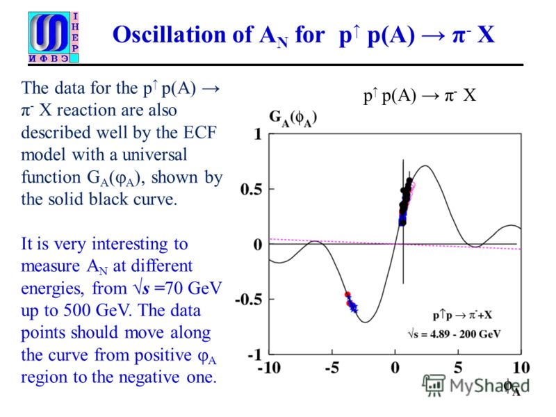 Oscillation of A N for p p(A) π - X The data for the p p(A) π - X reaction are also described well by the ECF model with a universal function G A ( A ), shown by the solid black curve. It is very interesting to measure A N at different energies, from