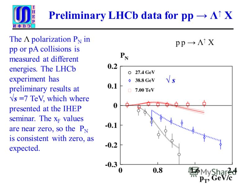 Preliminary LHCb data for pp Λ X The Λ polarization P N in pp or pA collisions is measured at different energies. The LHCb experiment has preliminary results at s =7 TeV, which where presented at the IHEP seminar. The x F values are near zero, so the