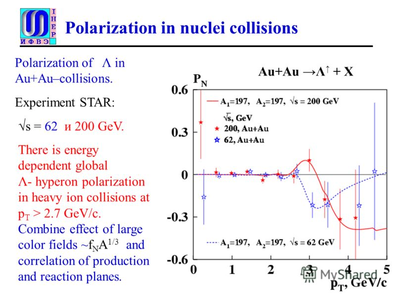 Polarization in nuclei collisions Au+Au Λ + X Polarization of Λ in Au+Au–collisions. Experiment STAR: s = 62 и 200 GeV. There is energy dependent global Λ- hyperon polarization in heavy ion collisions at p T > 2.7 GeV/c. Combine effect of large color