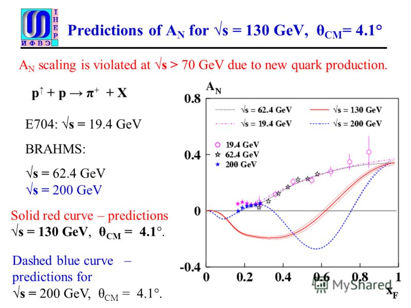 Predictions of A N for s = 130 GeV, θ CM = 4.1° Solid red curve – predictions s = 130 GeV, θ CM = 4.1°. p + p π + + X Е704: s = 19.4 GeV BRAHMS: s = 62.4 GeV s = 200 GeV Dashed blue curve – predictions for s = 200 GeV, θ CM = 4.1°. A N scaling is vio