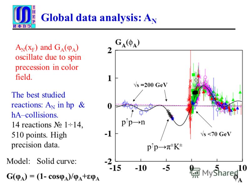 Global data analysis: A N The best studied reactions: A N in hр & hA–collisions. 14 reactions 1÷14, 510 points. High precision data. s =200 GeV Model: Solid curve: G(φ A ) = (1- cosφ A )/φ A +εφ A p pπ ± K ± p pn s