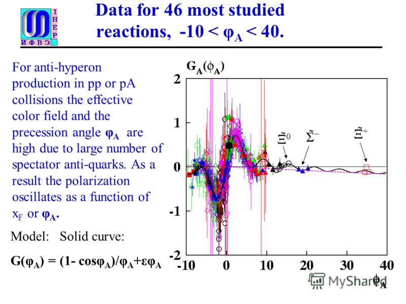Data for 46 most studied reactions, -10 < φ A < 40. Model: Solid curve: G(φ A ) = (1- cosφ A )/φ A +εφ A Ξ̃ + Σ̃ Ξ̃ 0 For anti-hyperon production in pp or pA collisions the effective color field and the precession angle φ A are high due to large numb