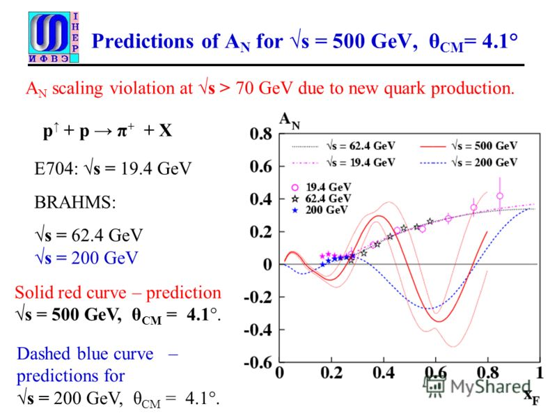 Predictions of A N for s = 500 GeV, θ CM = 4.1° Solid red curve – prediction s = 500 GeV, θ CM = 4.1°. Е704: s = 19.4 GeV BRAHMS: s = 62.4 GeV s = 200 GeV Dashed blue curve – predictions for s = 200 GeV, θ CM = 4.1°. p + p π + + X A N scaling violati