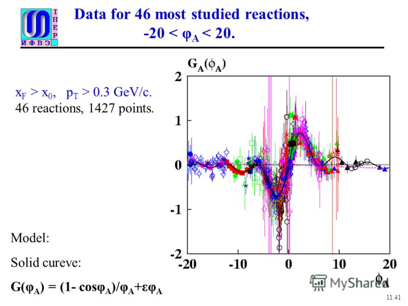Data for 46 most studied reactions, -20 < φ A < 20. 11.41 x F > x 0, p T > 0.3 GeV/с. 46 reactions, 1427 points. Model: Solid cureve: G(φ A ) = (1- cosφ A )/φ A +εφ A