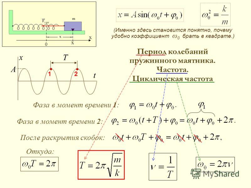 Период колебаний пружинного маятника. Частота. Циклическая частота х x x 0 x t A T 12 Фаза в момент времени 2: Фаза в момент времени 1: (Именно здесь становится понятно, почему удобно коэффициент ω 0 брать в квадрате.) После раскрытия скобок: Откуда: