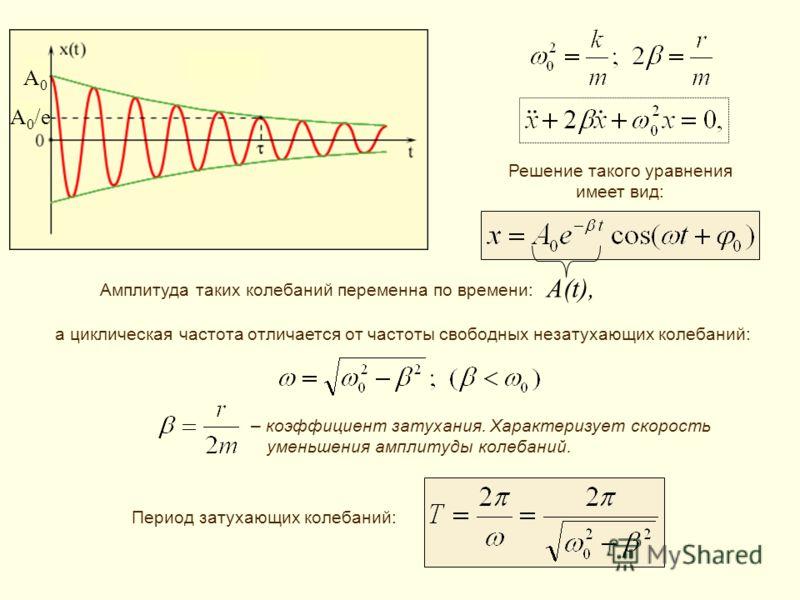 A(t), – коэффициент затухания. Характеризует скорость уменьшения амплитуды колебаний. A0A0 A 0 /e Решение такого уравнения имеет вид: Амплитуда таких колебаний переменна по времени: а циклическая частота отличается от частоты свободных незатухающих к