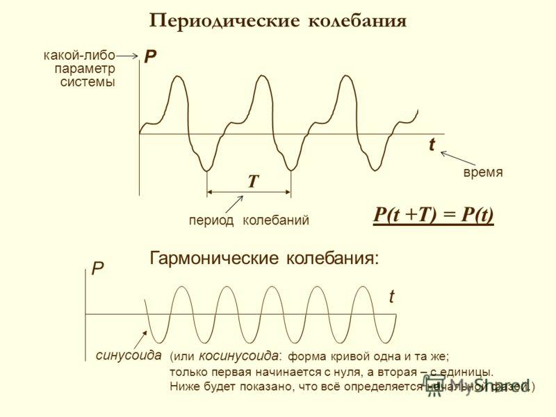 Периодические колебания P t Гармонические колебания: синусоида Т какой-либо параметр системы P t P(t +T) = P(t) период колебаний время (или косинусоида: форма кривой одна и та же; только первая начинается с нуля, а вторая – с единицы. Ниже будет пока