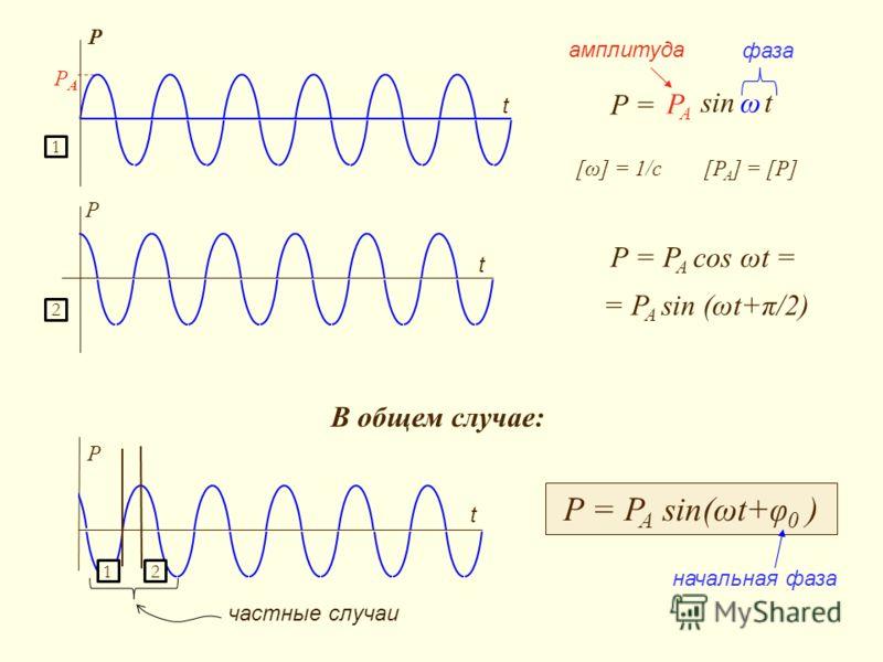 PAPA P t P = sin t PAPA ω P = P A cos ωt = P t = P A sin (ωt+π/2) P t P = P A sin(ωt+φ 0 ) амплитуда фаза начальная фаза В общем случае: [ω] = 1/c[P A ] = [P] 1 2 12 частные случаи