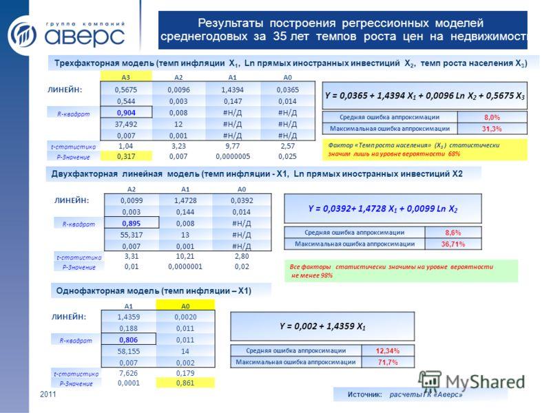 Результаты построения регрессионных моделей среднегодовых за 35 лет темпов роста цен на недвижимость Трехфакторная модель (темп инфляции Х 1, Ln прямых иностранных инвестиций Х 2, темп роста населения Х 3 ) A3A2A1A0 ЛИНЕЙН:0,56750,00961,43940,0365 0,