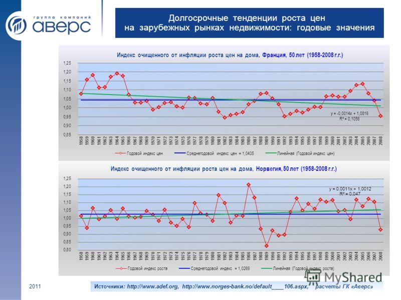 Долгосрочные тенденции роста цен на зарубежных рынках недвижимости: годовые значения 2011Источники: http://www.adef.org, http://www.norges-bank.no/default____106.aspx, расчеты ГК «Аверс»