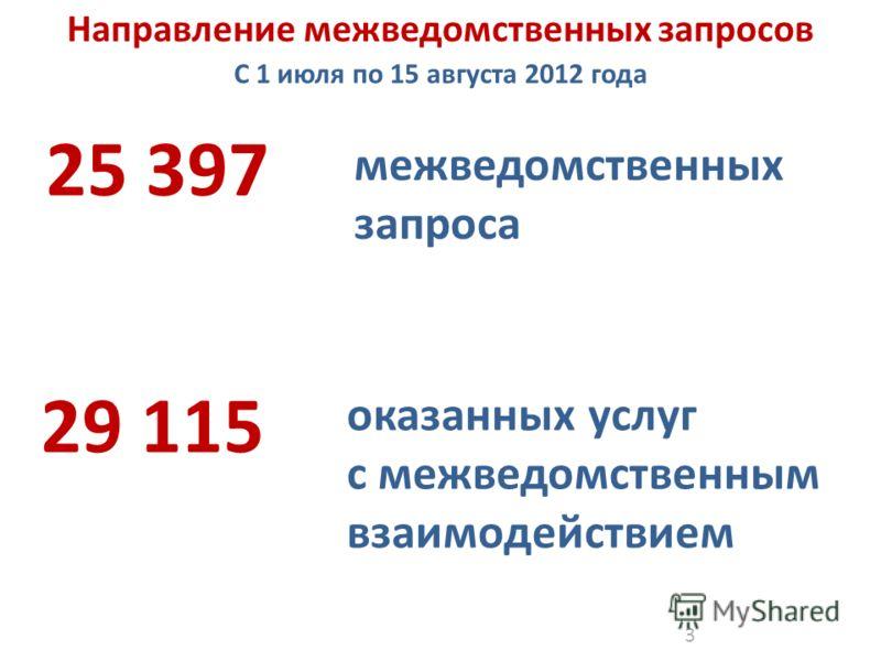 3 межведомственных запроса 29 115 оказанных услуг с межведомственным взаимодействием 25 397 C 1 июля по 15 августа 2012 года Направление межведомственных запросов
