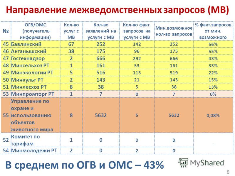 8 Направление межведомственных запросов (МВ) ОГВ/ОМС (получатель информации) Кол-во услуг с МВ Кол-во заявлений на услуги с МВ Кол-во факт. запросов на услуги с МВ Мин.возможное кол-во запросов % факт.запросов от мин. возможного 45Бавлинский67252 142