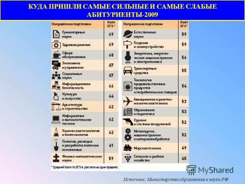 КУДА ПРИШЛИ САМЫЕ СИЛЬНЫЕ И САМЫЕ СЛАБЫЕ АБИТУРИЕНТЫ-2009 Источник: Министерство образования и науки РФ