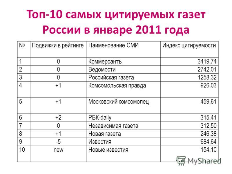 Топ-10 самых цитируемых газет России в январе 2011 года Подвижки в рейтингеНаименование СМИИндекс цитируемости 10Коммерсантъ3419,74 20Ведомости2742,01 30Российская газета1258,32 4+1Комсомольская правда926,03 5+1Московский комсомолец459,61 6+2РБК-dail