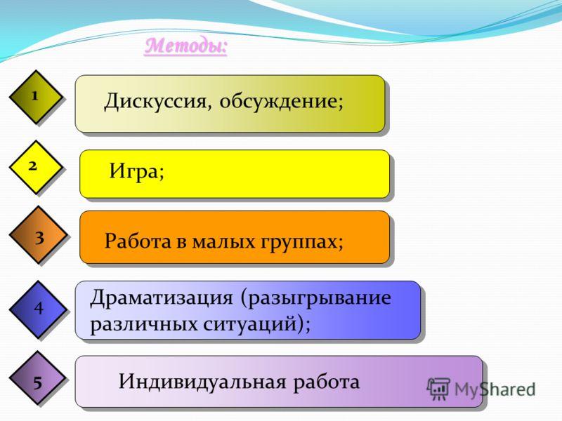 1 2 3 4 Методы: 1 5 1 Дискуссия, обсуждение; Игра; Работа в малых группах; Драматизация (разыгрывание различных ситуаций); Индивидуальная работа