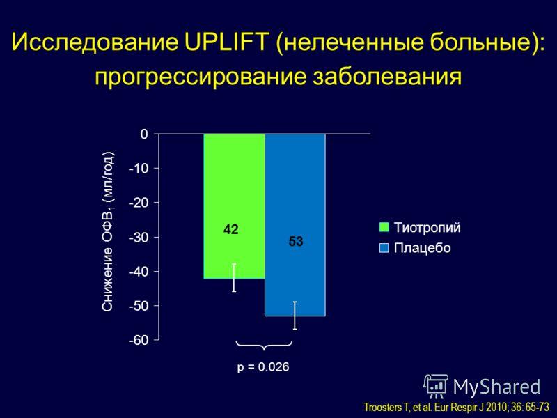 p = 0.026 -60 -50 -40 -30 -20 -10 0 Снижение ОФВ 1 (мл/год) Тиотропий Плацебо Исследование UPLIFT (нелеченные больные): прогрессирование заболевания 42 53 Troosters T, et al. Eur Respir J 2010; 36: 65-73
