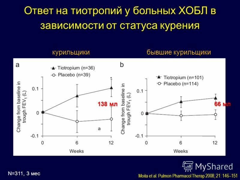 Moita et al. Pulmon Pharmacol Therap 2008; 21: 146–151 N=311, 3 мес курильщикибывшие курильщики 138 мл 66 мл Ответ на тиотропий у больных ХОБЛ в зависимости от статуса курения