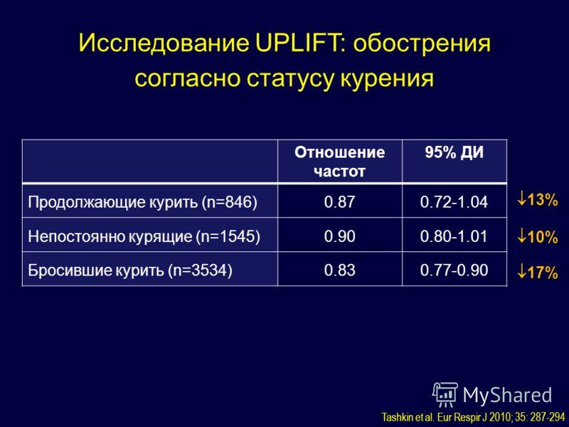 Исследование UPLIFT: обострения согласно статусу курения Отношение частот 95% ДИ Продолжающие курить (n=846)0.870.72-1.04 Непостоянно курящие (n=1545)0.900.80-1.01 Бросившие курить (n=3534)0.830.77-0.90 13% 13% 10% 10% 17% 17% Tashkin et al. Eur Resp