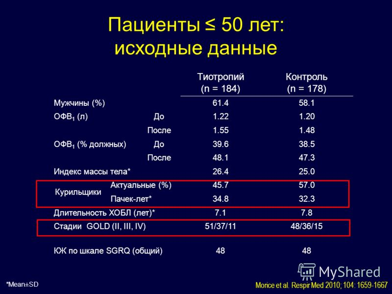 Тиотропий (n = 184) Контроль (n = 178) Мужчины (%)61.458.1 ОФВ 1 (л)До1.221.20 После1.551.48 ОФВ 1 (% должных)До39.638.5 После48.147.3 Индекс массы тела*26.425.0 Курильщики Актуальные (%)45.757.0 Пачек-лет*34.832.3 Длительность ХОБЛ (лет)*7.17.8 Стад