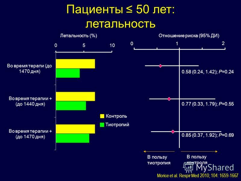 Тиотропий Контроль Летальность (%)Отношение риска (95% ДИ) 01 2 0.85 (0.37, 1.92); P=0.69 0.58 (0.24, 1.42); P=0.24 В пользу тиотропия В пользу контроля 0.77 (0.33, 1.79); P=0.55 Пациенты 50 лет: летальность Morice et al. Respir Med 2010; 104: 1659-1