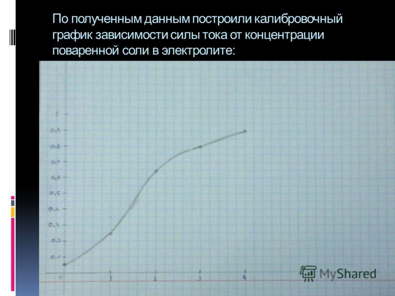По полученным данным построили калибровочный график зависимости силы тока от концентрации поваренной соли в электролите: