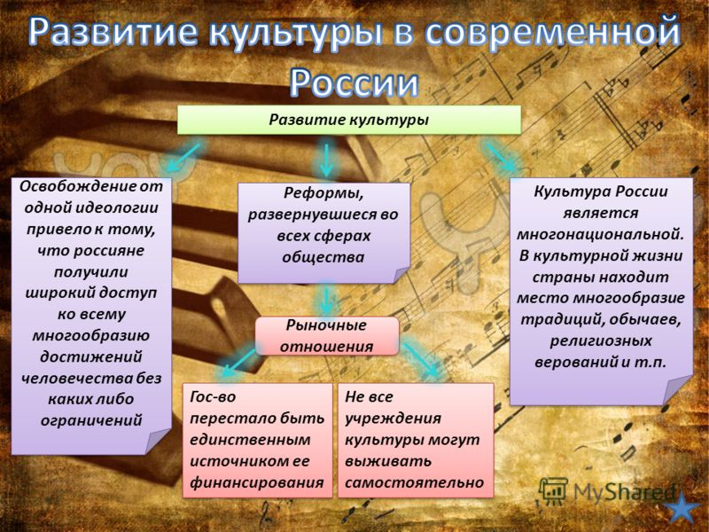 Развитие культуры Освобождение от одной идеологии привело к тому, что россияне получили широкий доступ ко всему многообразию достижений человечества без каких либо ограничений Реформы, развернувшиеся во всех сферах общества Рыночные отношения Гос-во