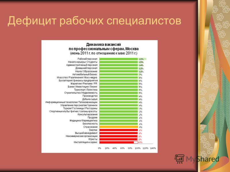 Дефицит рабочих специалистов