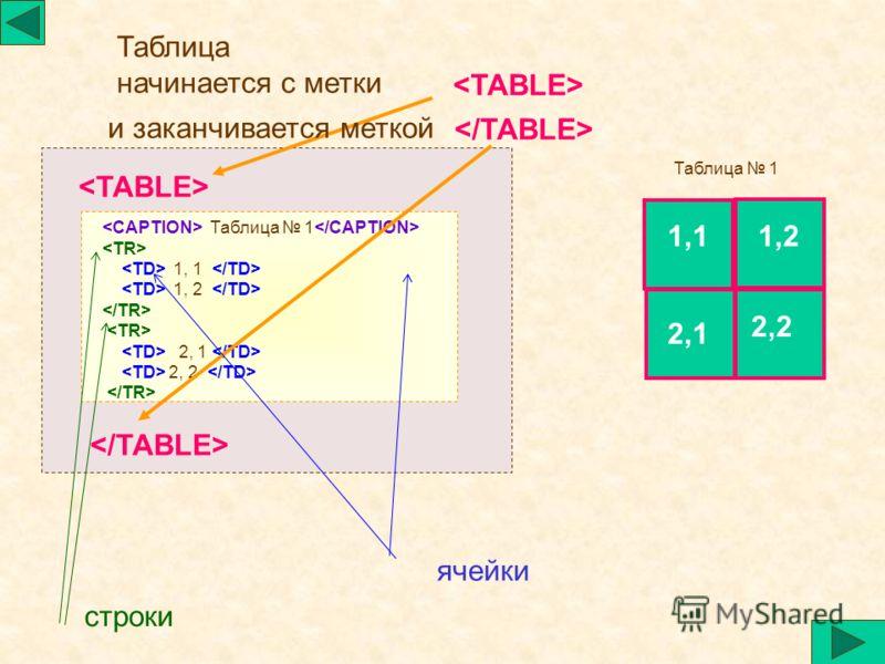 Таблица 1 1, 1 1, 2 2, 1 2, 2 и заканчивается меткой Таблица начинается с метки 1,11,2 2,2 2,1 Таблица 1 ячейки строки
