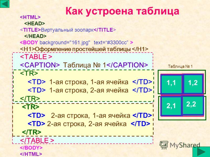 Как устроена таблица 1,11,2 2,2 2,1 Виртуальный зоопарк Оформление простейшей таблицы Таблица 1 1-ая строка, 1-ая ячейка 1-ая строка, 2-ая ячейка 2-ая строка, 1-ая ячейка 2-ая строка, 2-ая ячейка Таблица 1