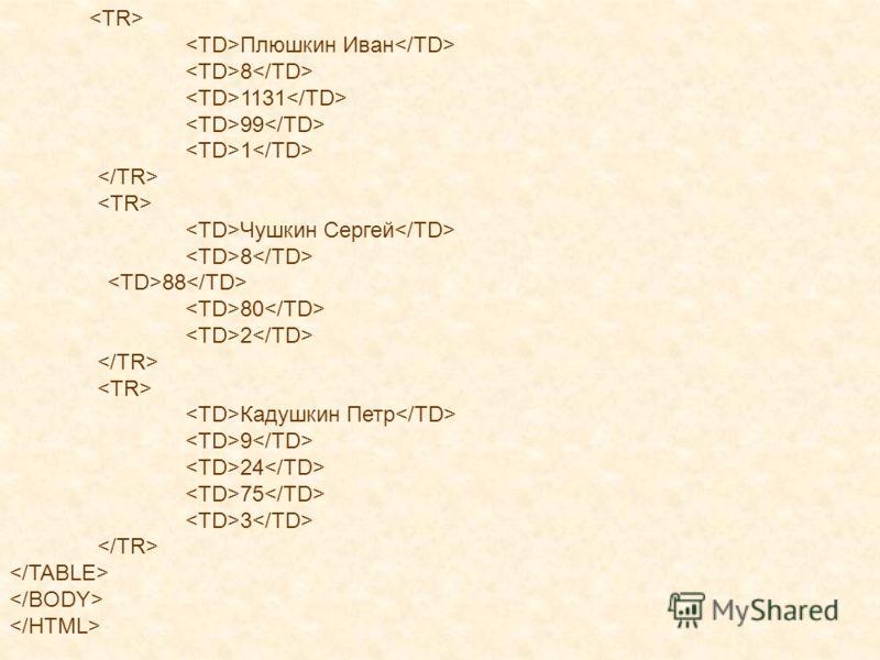 Плюшкин Иван 8 1131 99 1 Чушкин Сергей 8 88 80 2 Кадушкин Петр 9 24 75 3