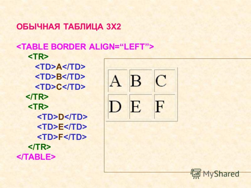 ОБЫЧНАЯ ТАБЛИЦА 3X2 A B C D E F