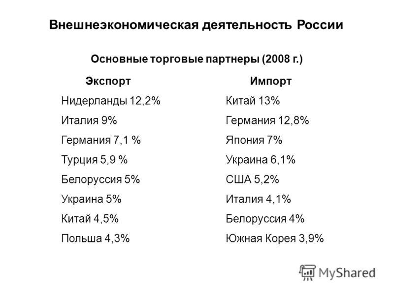 Внешнеэкономическая деятельность России Основные торговые партнеры (2008 г.) Экспорт Нидерланды 12,2% Италия 9% Германия 7,1 % Турция 5,9 % Белоруссия 5% Украина 5% Китай 4,5% Польша 4,3% Импорт Китай 13% Германия 12,8% Япония 7% Украина 6,1% США 5,2