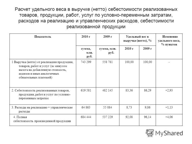 Расчет удельного веса в выручке (нетто) себестоимости реализованных товаров, продукции, работ, услуг по условно-переменным затратам, расходов на реализацию и управленческих расходов, себестоимости реализованной продукции Показатель2010 г2009 гУдельны