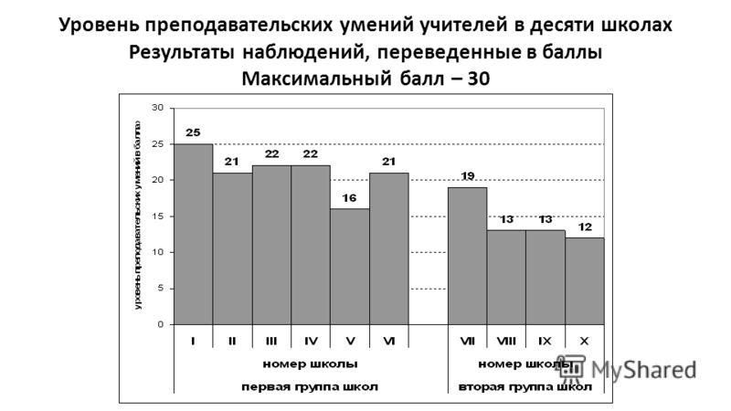 Уровень преподавательских умений учителей в десяти школах Результаты наблюдений, переведенные в баллы Максимальный балл – 30