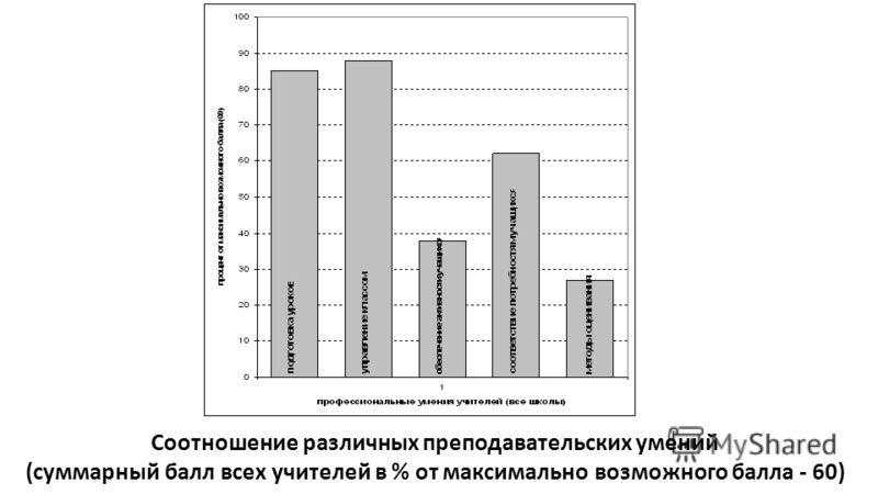 Соотношение различных преподавательских умений (суммарный балл всех учителей в % от максимально возможного балла - 60)
