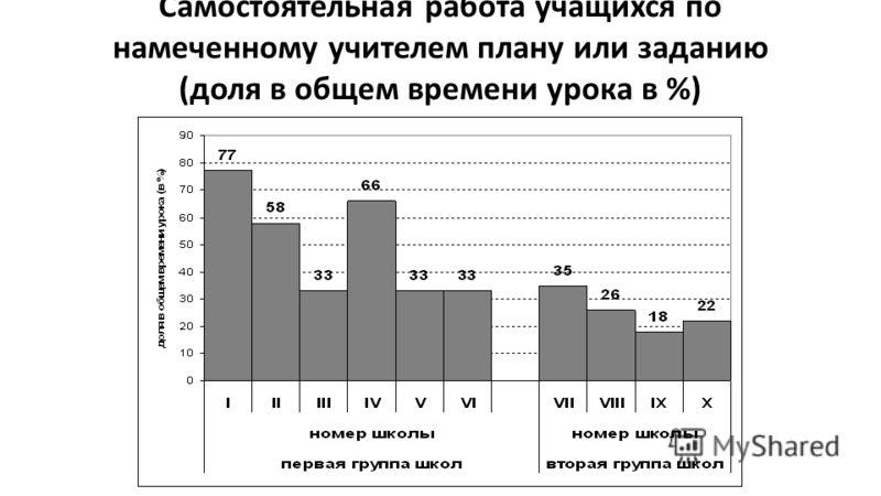 Самостоятельная работа учащихся по намеченному учителем плану или заданию (доля в общем времени урока в %)
