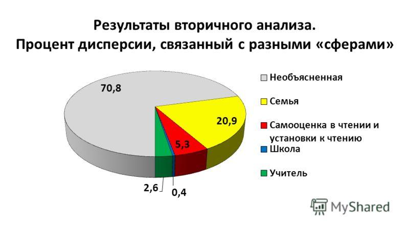 Результаты вторичного анализа. Процент дисперсии, связанный с разными «сферами»