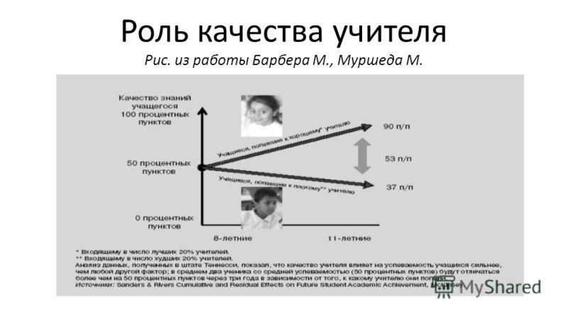 Роль качества учителя Рис. из работы Барбера М., Муршеда М.