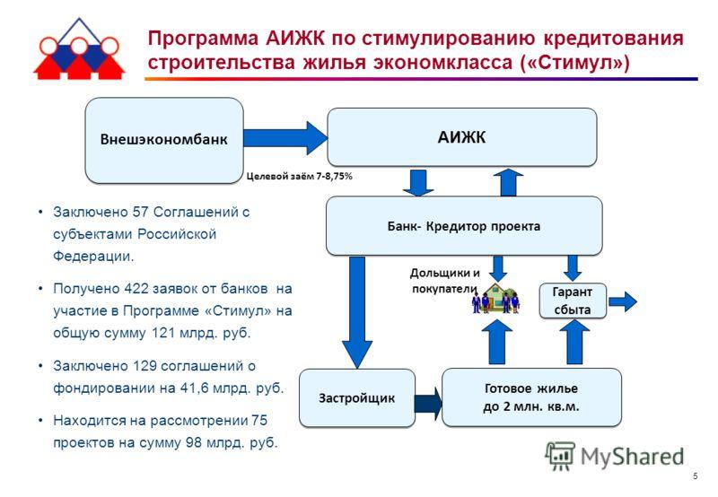 5 Программа АИЖК по стимулированию кредитования строительства жилья экономкласса («Стимул») Заключено 57 Соглашений с субъектами Российской Федерации. Получено 422 заявок от банков на участие в Программе «Стимул» на общую сумму 121 млрд. руб. Заключе